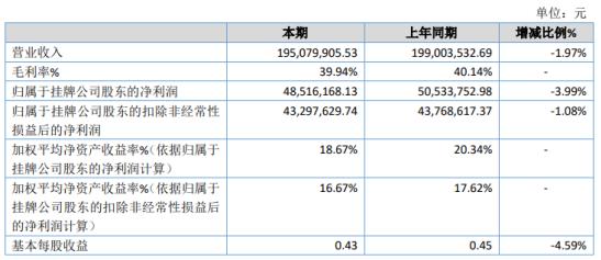 纬达光电2020年净利下滑3.99% 理财产品收益率下降