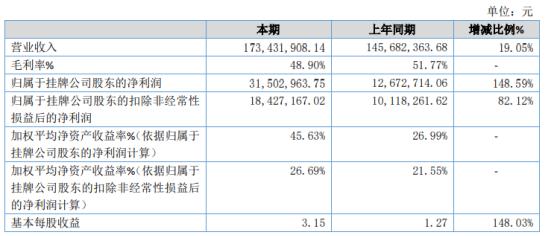 东微智能2020年增长148.59% 其他收益增加