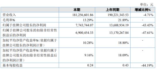 龙华化工2020年净利下滑43.43% 本期营业成本较高