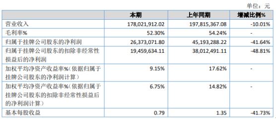 伊普诺康2020年净利下滑41.64% 固定费用增加较多