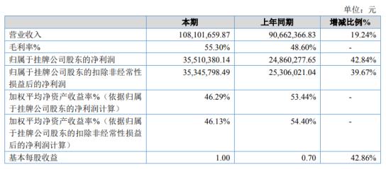妙音动漫2020年净利增长42.84% 营销力度增大