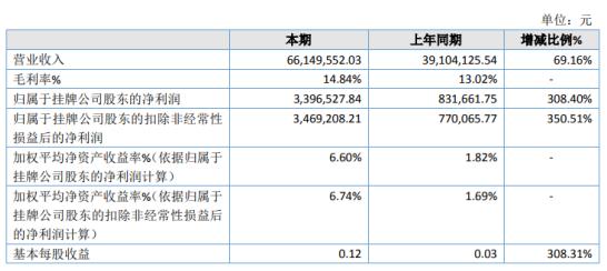 客都股份2020年净利增长308.4% 光伏能源产业服务毛利率较高