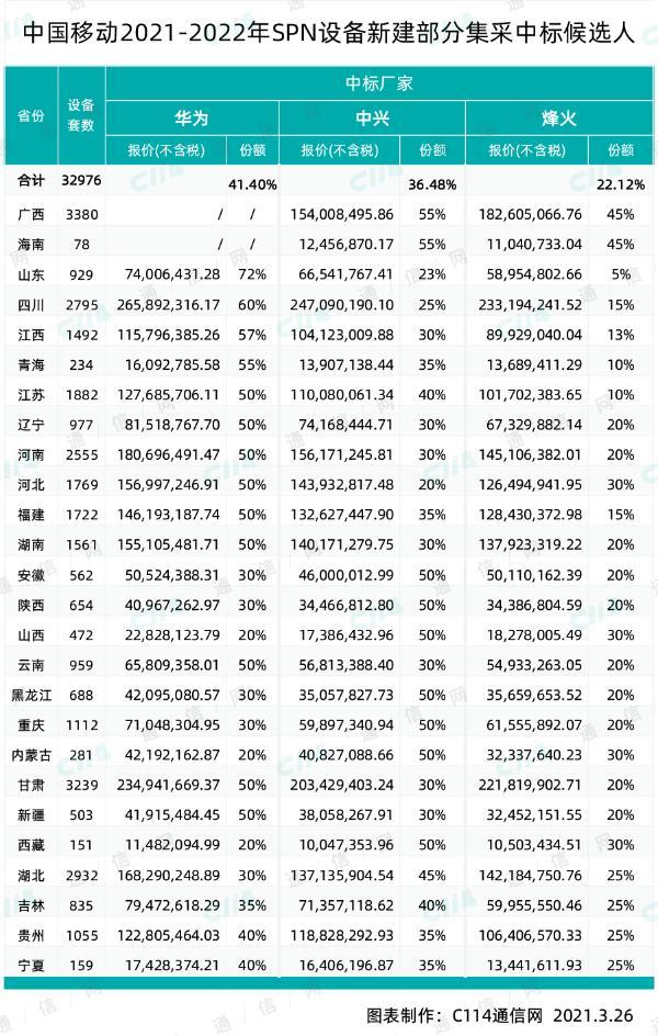 中国移动SPN新建部分集采中标候选人:华为、中兴、烽火入围