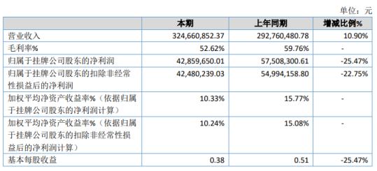 圣博润2020年净利4285.97万下滑25.47% 资产处置收益下滑