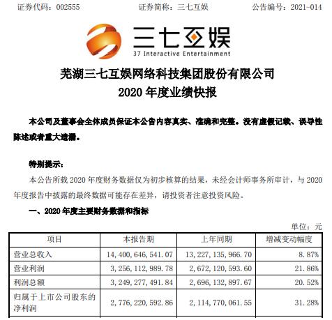 三七互娱2020年度净利27.76亿增长31.28% 海外业务营收大幅增长