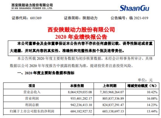 陕鼓动力2020年度净利6.84亿增长13.44% 业务规模增长