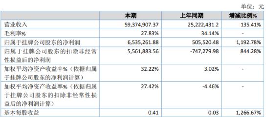 杰纳瑞2020年净利增长1192.78% 医疗器械需求量大