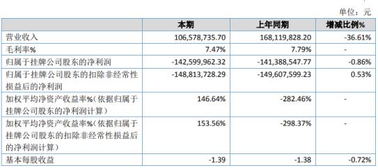ST大地和2020年亏损1.43亿 管理费用增加