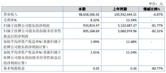 兴宇包装2020年净利下滑81.77% 下半年原材料成本增加