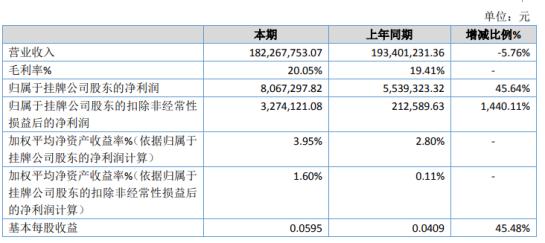 安阳机床2020年净利润806.73万元 增长45.64% 生产效率和毛利增加