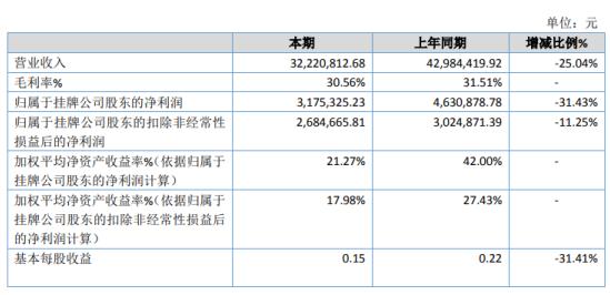 艾科新材2020年净利317.53万下滑31.43% 销售订单减少