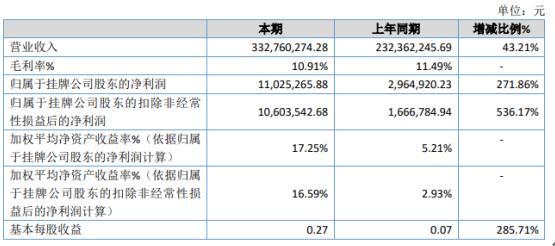 昊华传动2020年净利增长271.86% 光伏行业等消费需求增长