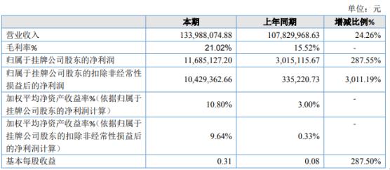大道信通2020年净利增长287.55% 业务规模扩张