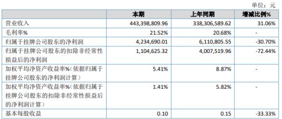 捷创技术2020年净利下滑30.7% 投资收益减少