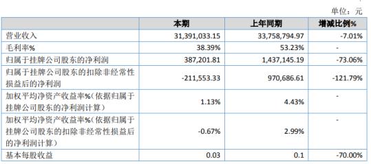 奥测世纪2020年净利下滑73.06% 业务几乎处于半停止状态