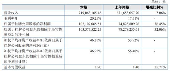 金麒麟2020年增长36.45% 本期研发耗用材料减少