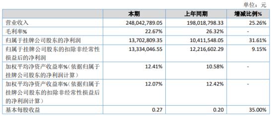宇超股份2020年净利增长31.61% 其他收益同比增长
