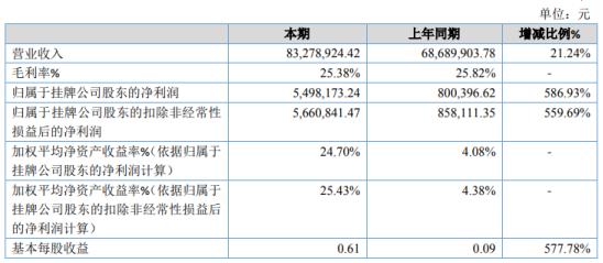 新大股份2020年净利增长586.93% 业务量增加