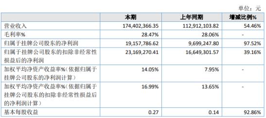 汇丰源2020年净利增长97.52% 牛奶平均单价较上年上涨