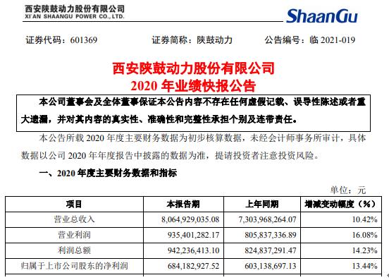 陕鼓动力2020年度净利增长13.44% 业务规模增长