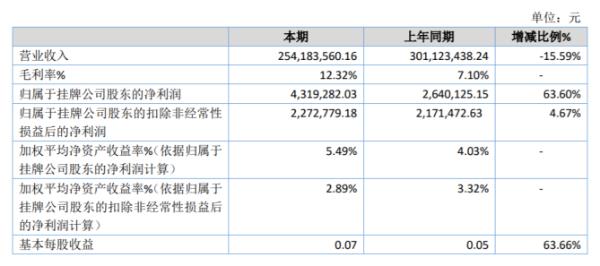 欧亚合成2020年净利同比增长63.6% 公司获挂牌补贴150万