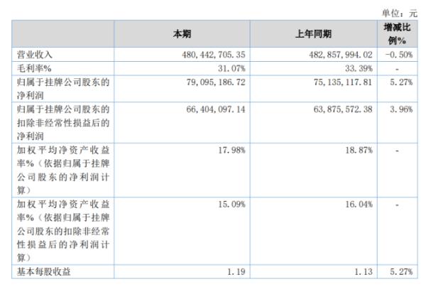 青岛食品2020年净利同比增长5.27% 投资收益增加