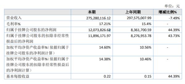 百丰医药2020年净利同比增长44.39% 毛利率有所提升
