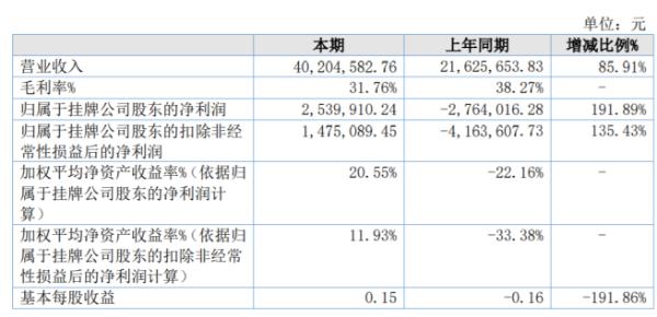 申英科技2020年净利润253.99万 增加出口业务