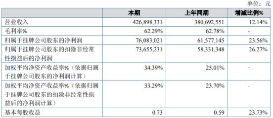 用友金融2020年净利增长23.56% 财务费用下滑