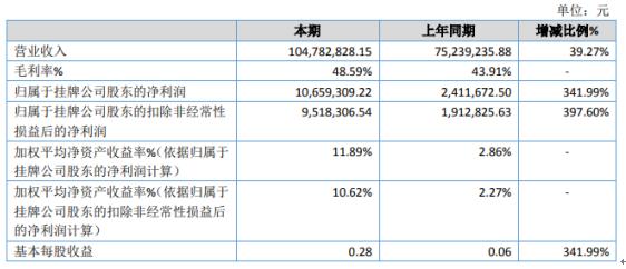 春光药装2020年净利增长341.99% 毛利率增长