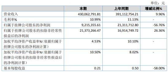 赛特电工2020年净利下滑56.76% 营业成本增加