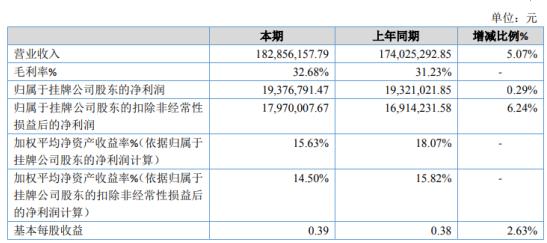 德卡科技2020年净利增长0.29% 四季度订单量较大