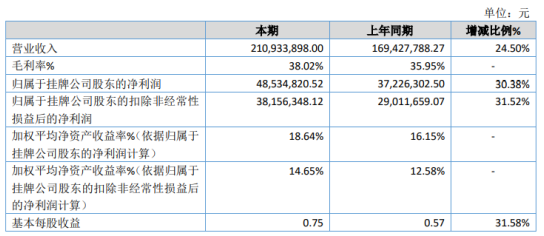 工大高科2020年净利增长30.38% 信息化需求增加