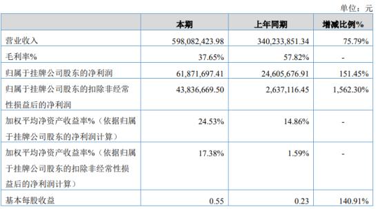 关爱通2020年净利增长151.45% 自营实物销售和收入迅速增长
