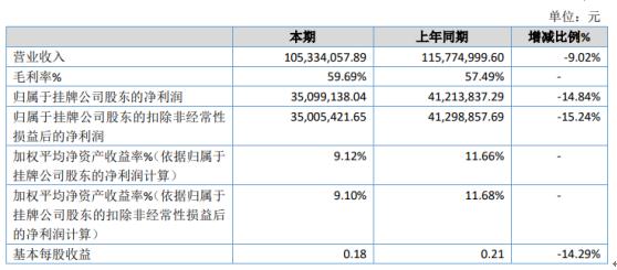 临涣水务2020年净利下滑14.84% 销售收入同比下降