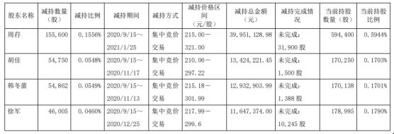 柏楚电子4名股东合计减持31.12万股 套现合计7795.56万