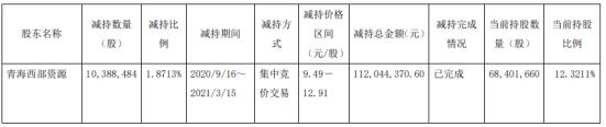 华钰矿业股东青海西部资源减持1038.85万股 套现1.12亿