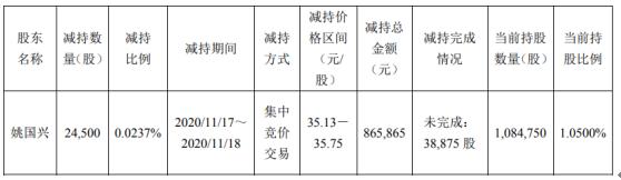 新坐标董事兼副总经理姚国兴减持2.45万股 套现86.59万