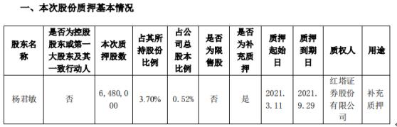 双塔食品股东杨君敏质押648万股 用于补充质押