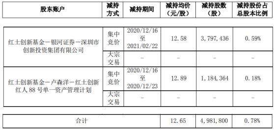 中科电气股东红土创新合计减持498.18万股 套现合计6303.82万