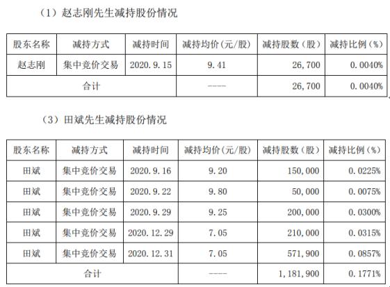 精准信息2名股东合计减持120.86万股 套现合计约858.364万