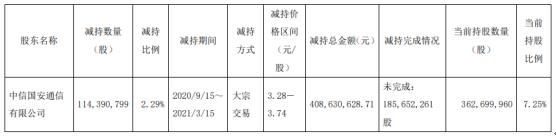 江苏有线股东视京呈通信减持1.14亿股 套现4.09亿