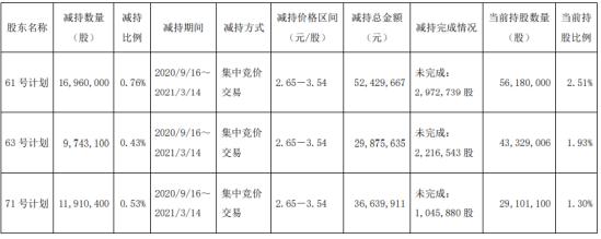 汇鸿集团3名股东合计减持3861.35万股 套现合计1.19亿
