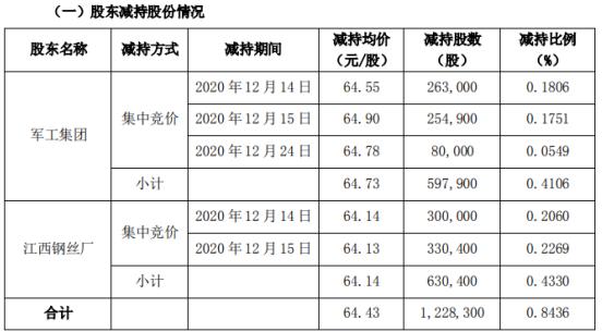新余国科2名股东合计减持122.83万股 套现合计7913.59万