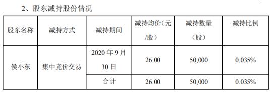安硕信息股东侯小东减持5万股 套现130万