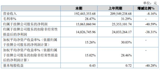 淳博传播2020年净利下滑40.59% 全年收入规模小幅下降