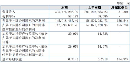 羌山农牧2020年净利增长156.54% 生猪价格大幅上涨