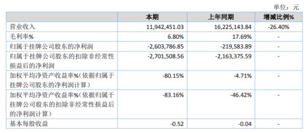 渝都传媒2020年亏损260.38万 控股子公司羽昊收入大幅下降