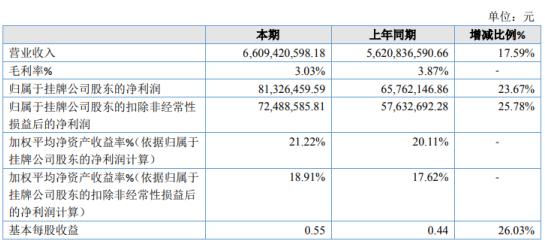 钢宝股份2020年净利增长23.67% 产品售价上涨