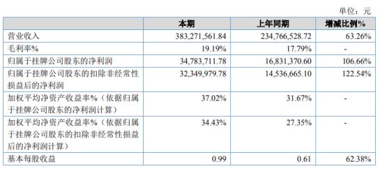 瑞捷股份2020年净利增长106.66% 混凝土机械零部件需求量增大